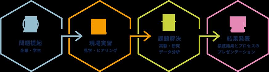 問題提起→現場実習→課題解決→結果発表